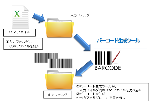 バーコード生成ツール説明