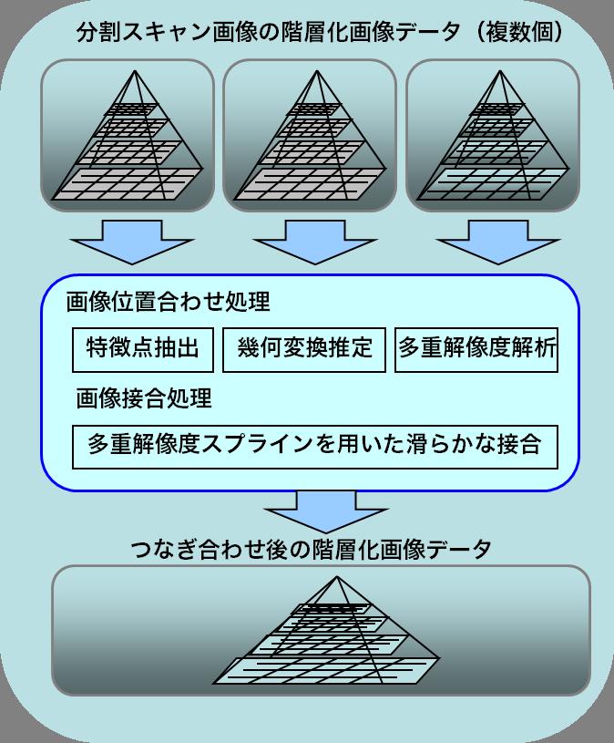 画像接合図1
